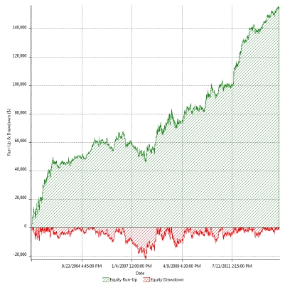 Uit trading system